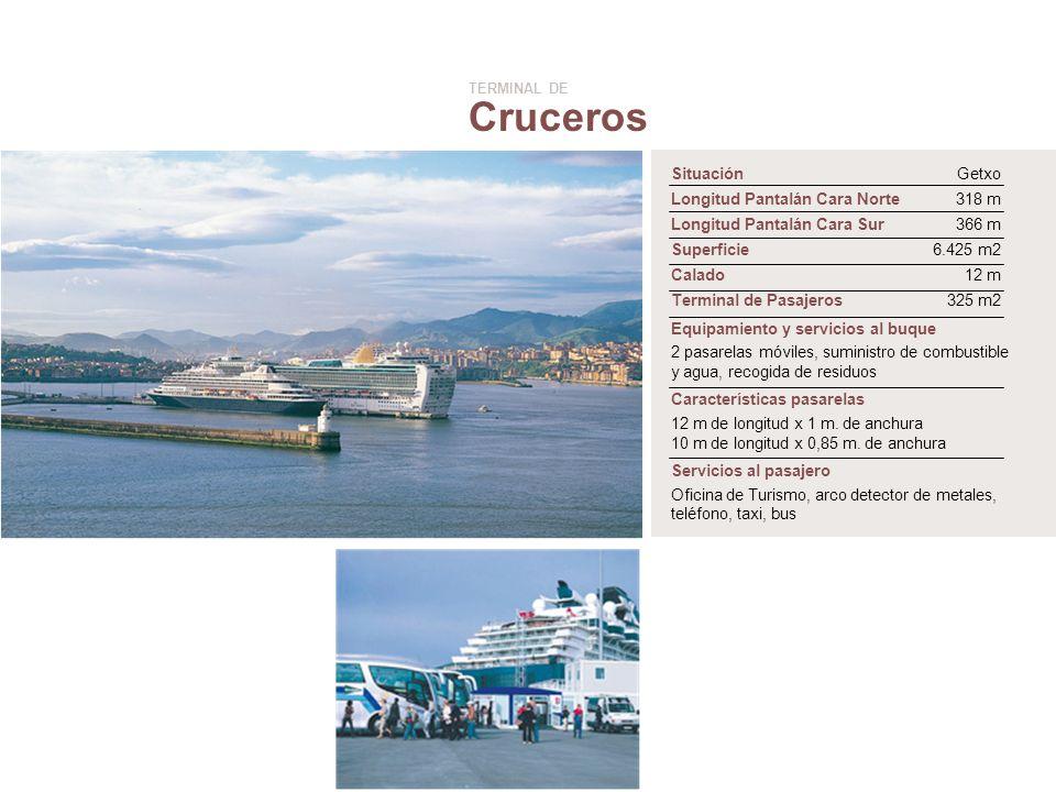 Cruceros Situación Getxo Longitud Pantalán Cara Norte 318 m