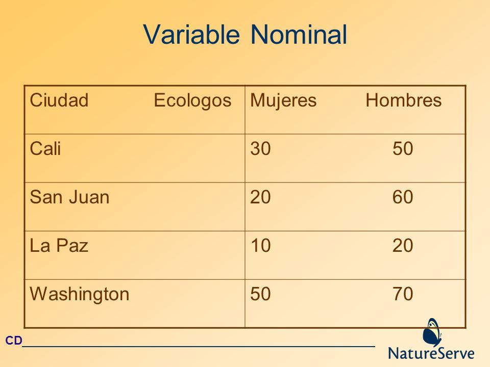 Variable Nominal Ciudad Ecologos Mujeres Hombres Cali 30 50 San Juan
