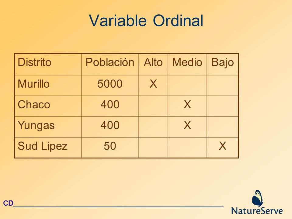 Variable Ordinal Distrito Población Alto Medio Bajo Murillo 5000 X