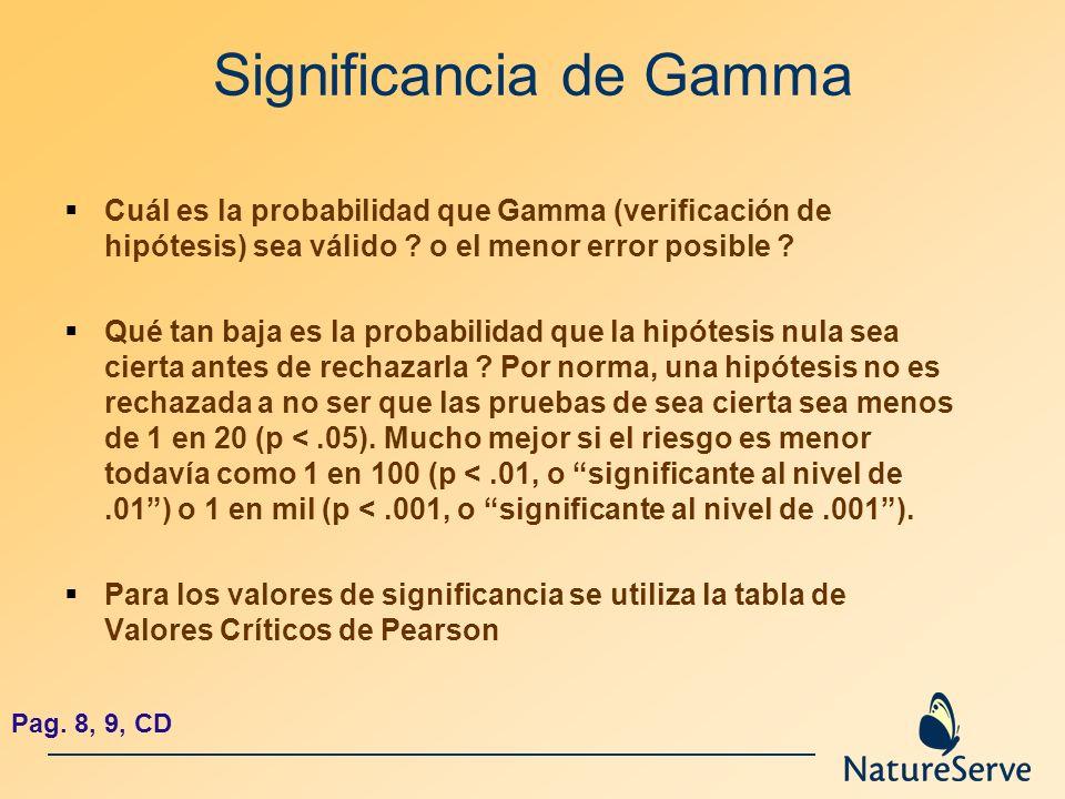Significancia de Gamma