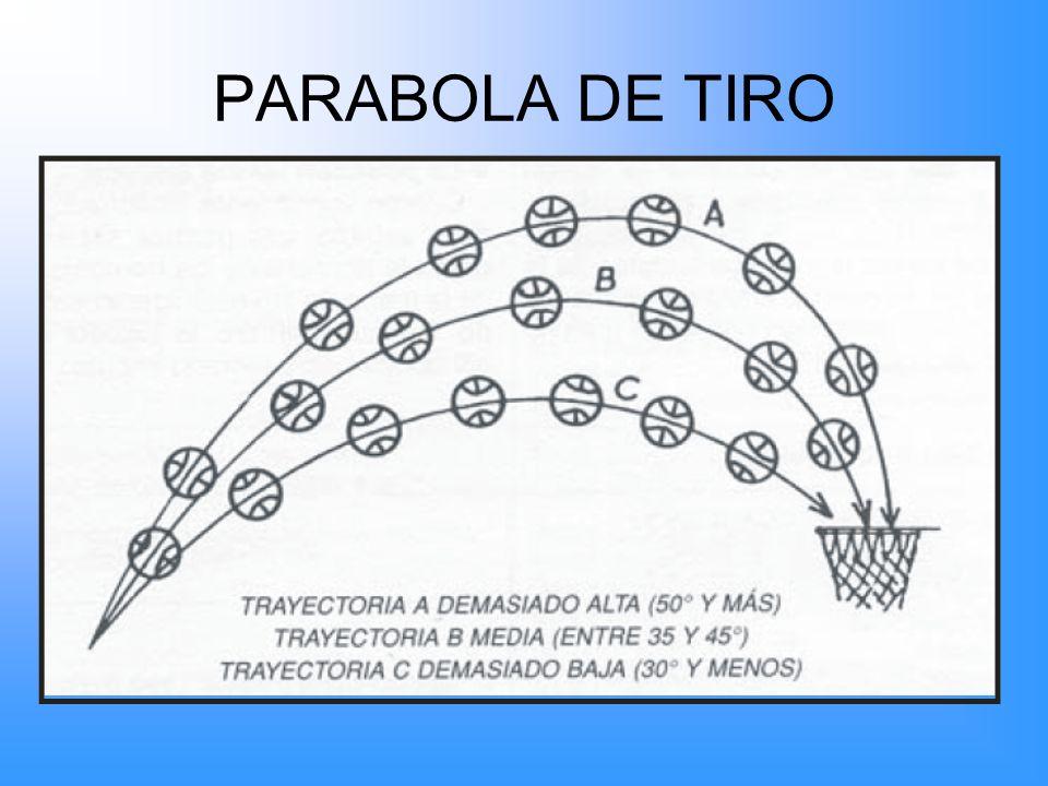 PARABOLA DE TIRO