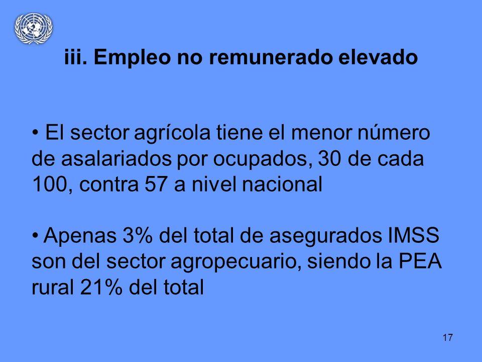 iii. Empleo no remunerado elevado