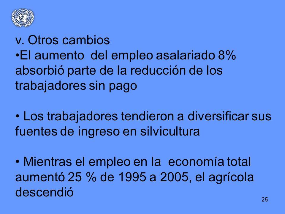 v. Otros cambiosEl aumento del empleo asalariado 8% absorbió parte de la reducción de los trabajadores sin pago.
