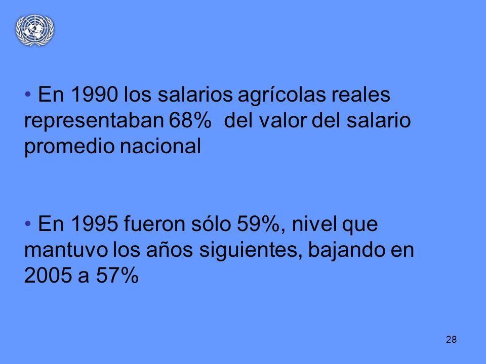 En 1990 los salarios agrícolas reales representaban 68% del valor del salario promedio nacional