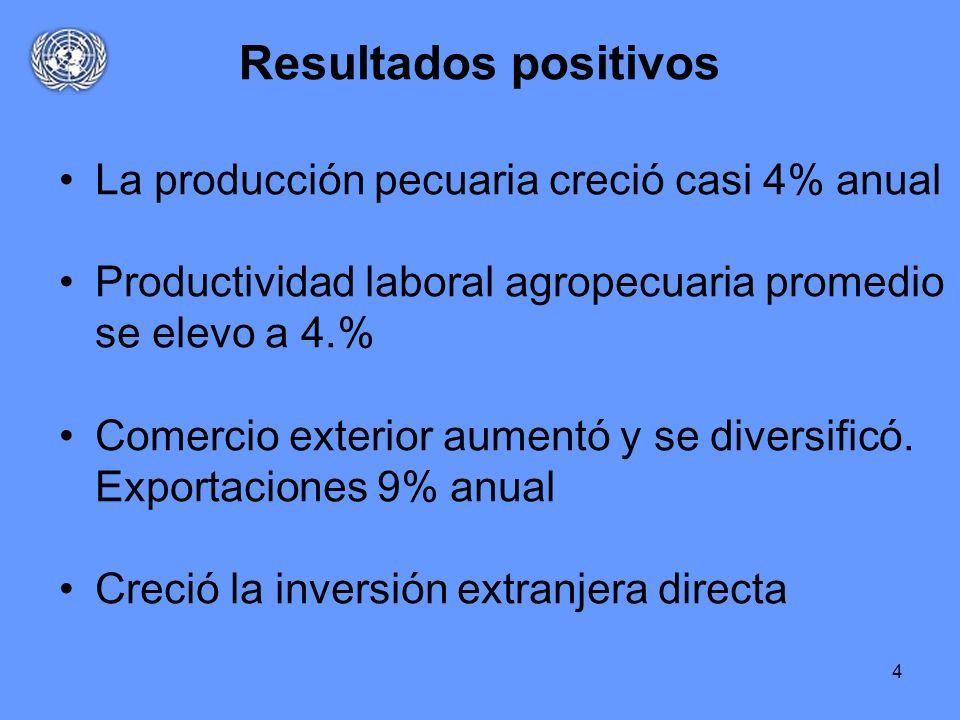 Resultados positivos La producción pecuaria creció casi 4% anual