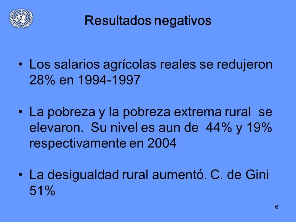 Resultados negativos Los salarios agrícolas reales se redujeron 28% en 1994-1997.