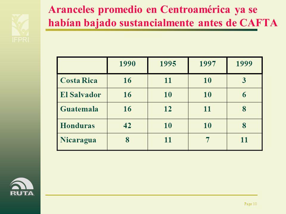 Aranceles promedio en Centroamérica ya se habían bajado sustancialmente antes de CAFTA