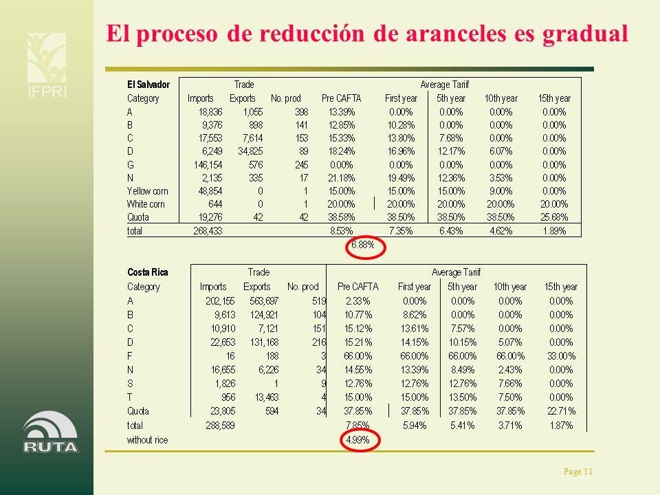 El proceso de reducción de aranceles es gradual