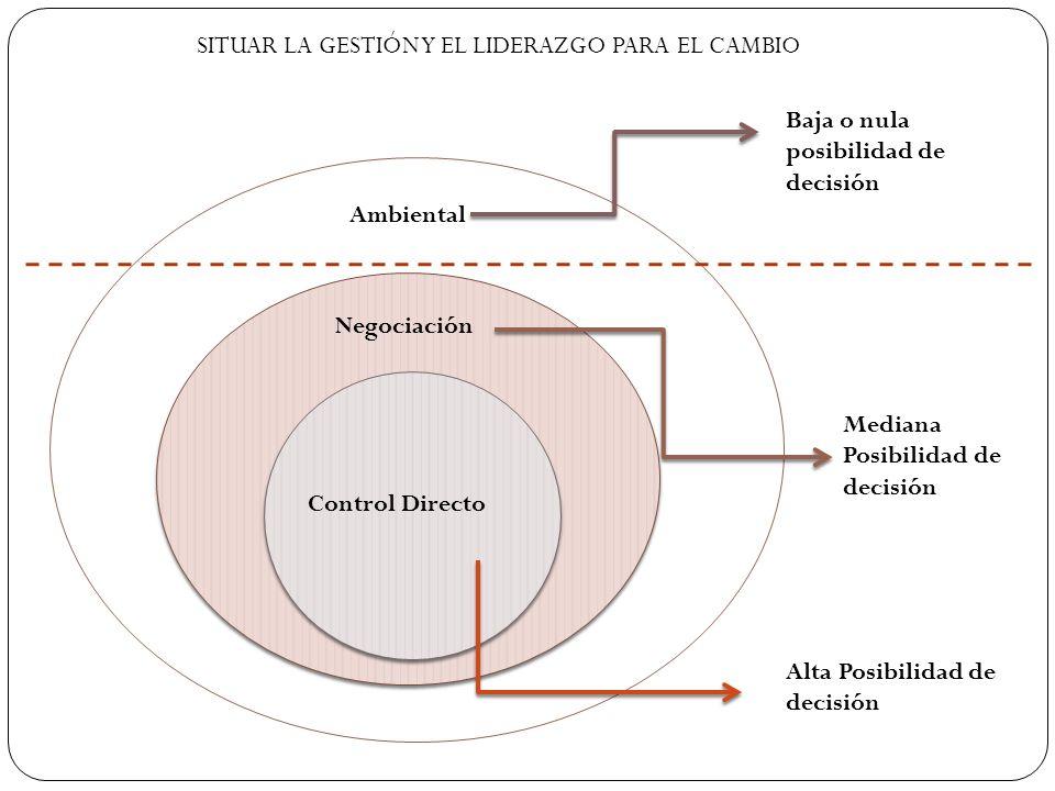 SITUAR LA GESTIÓN Y EL LIDERAZGO PARA EL CAMBIO