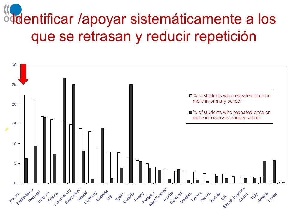 Identificar /apoyar sistemáticamente a los que se retrasan y reducir repetición
