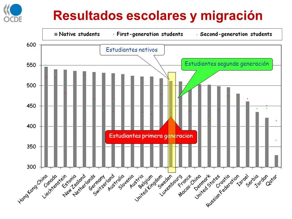Resultados escolares y migración