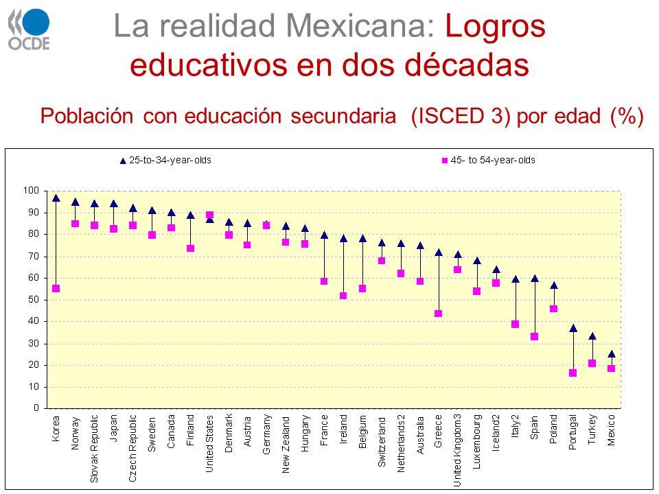La realidad Mexicana: Logros educativos en dos décadas