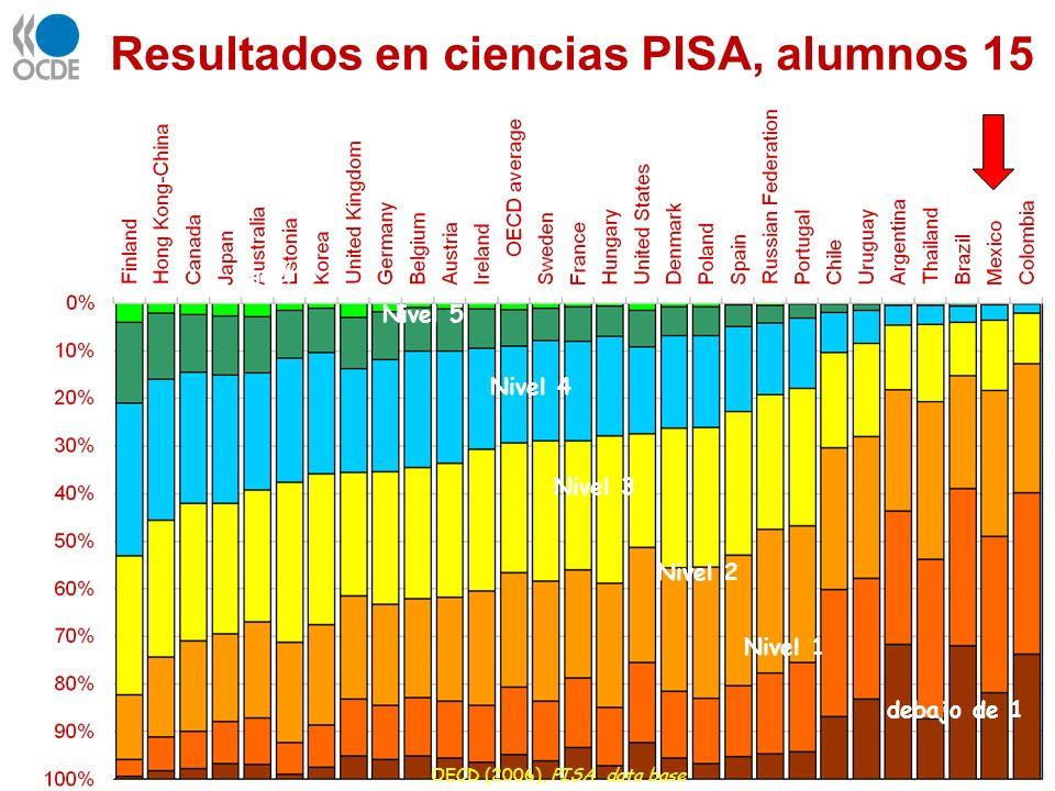Resultados en ciencias PISA, alumnos 15