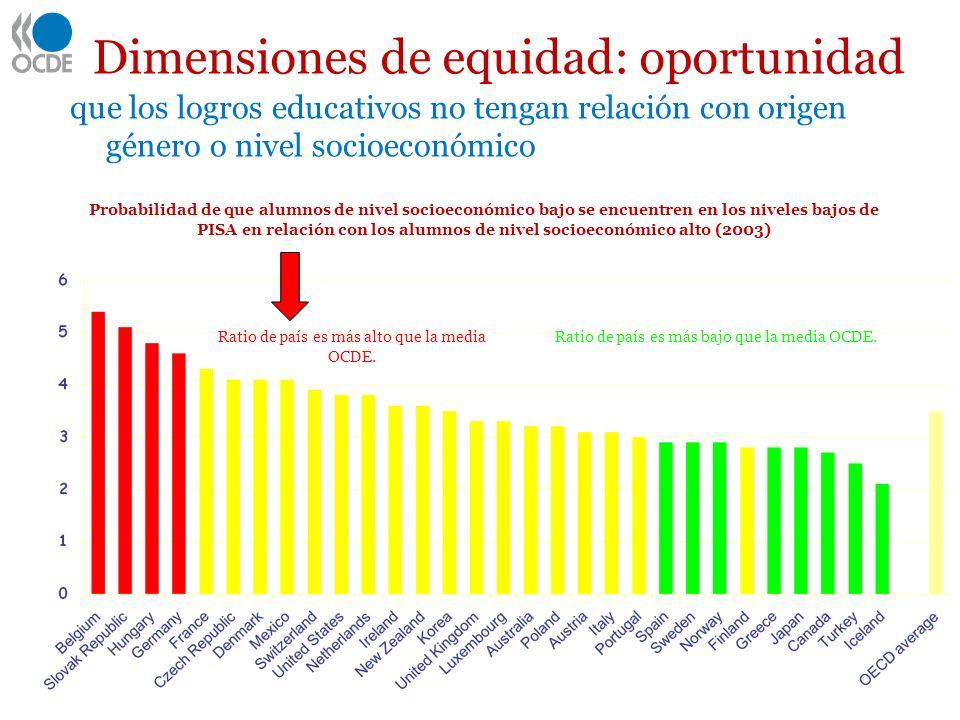 Dimensiones de equidad: oportunidad