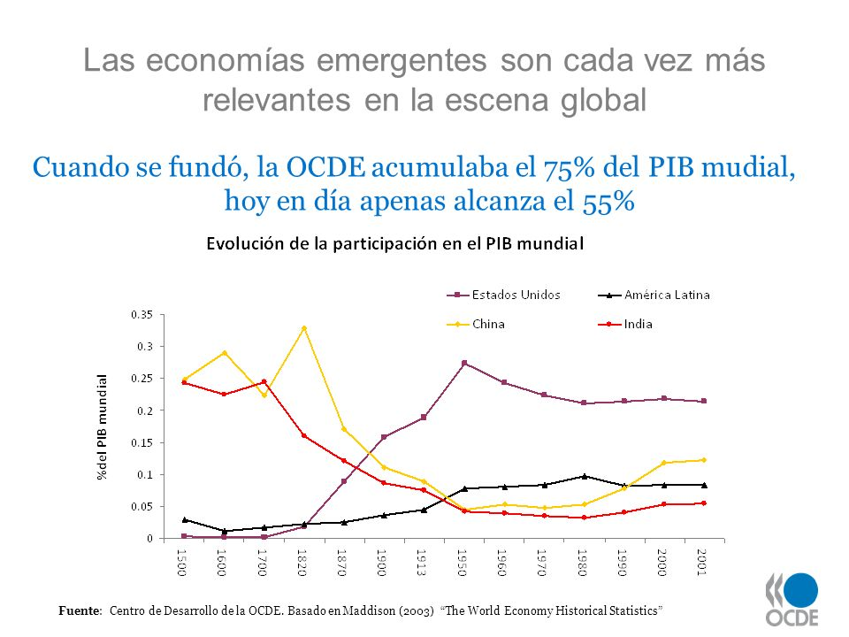 Las economías emergentes son cada vez más relevantes en la escena global