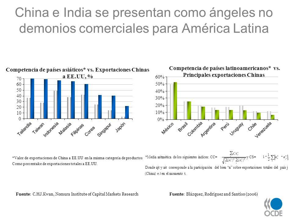 China e India se presentan como ángeles no demonios comerciales para América Latina