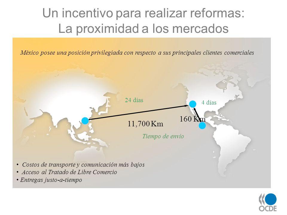 Un incentivo para realizar reformas: La proximidad a los mercados