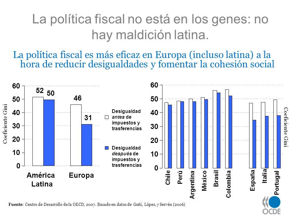 La política fiscal no está en los genes: no hay maldición latina.