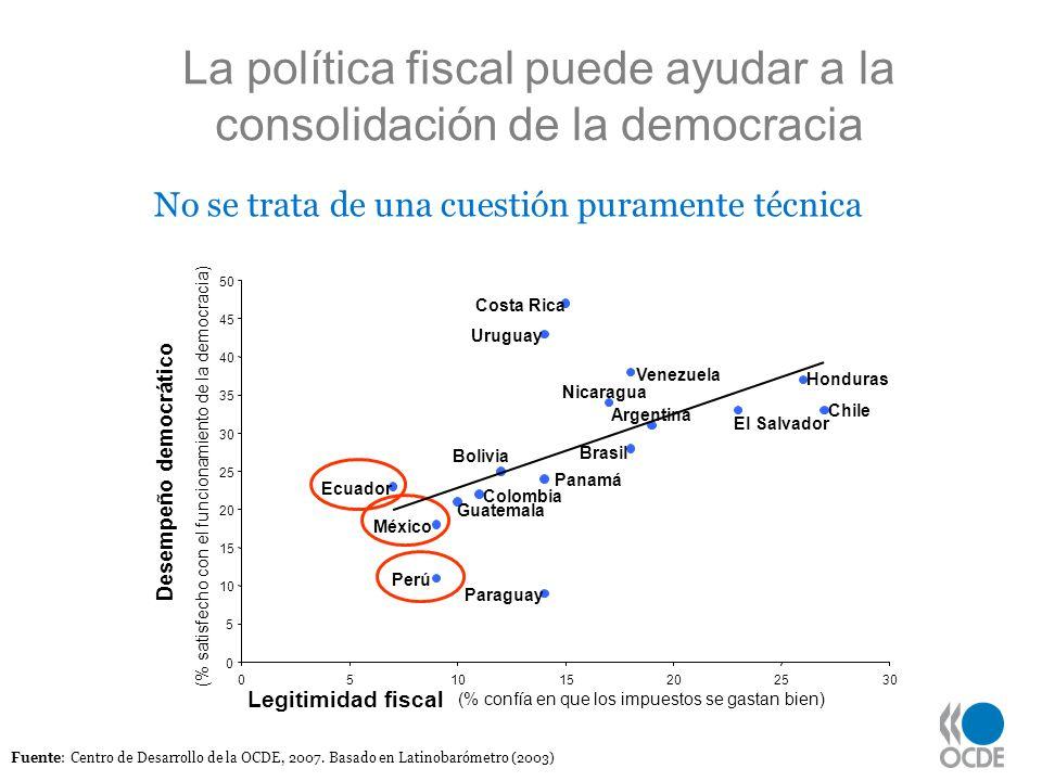 La política fiscal puede ayudar a la consolidación de la democracia