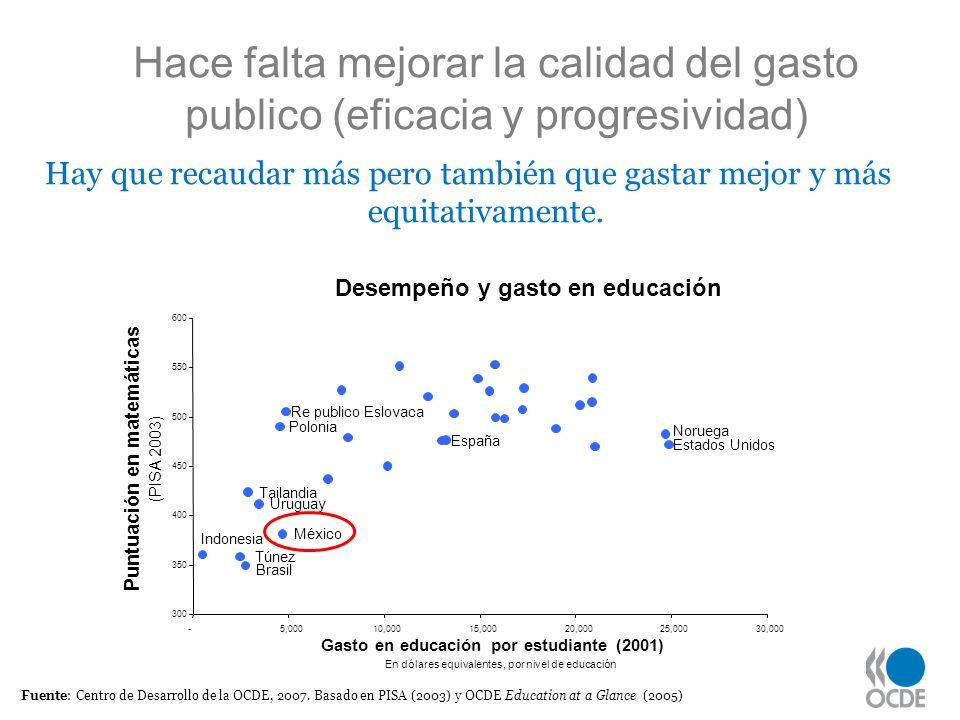 Hace falta mejorar la calidad del gasto publico (eficacia y progresividad)