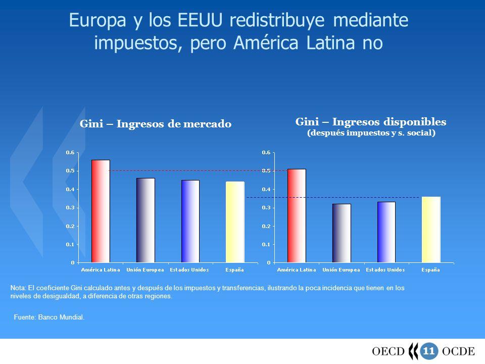 Europa y los EEUU redistribuye mediante impuestos, pero América Latina no