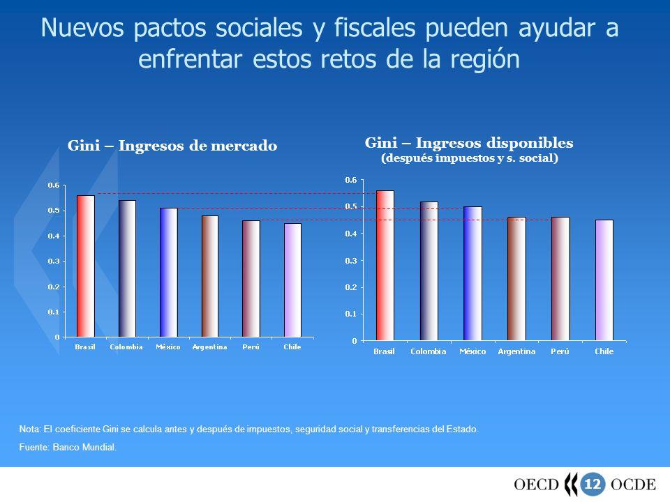 Nuevos pactos sociales y fiscales pueden ayudar a enfrentar estos retos de la región
