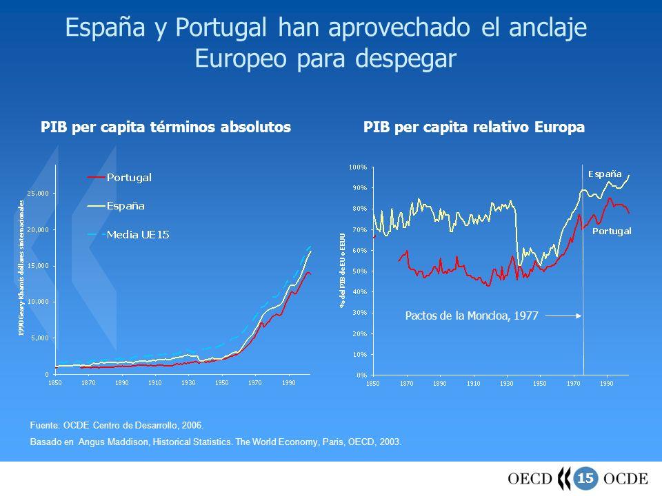 España y Portugal han aprovechado el anclaje Europeo para despegar