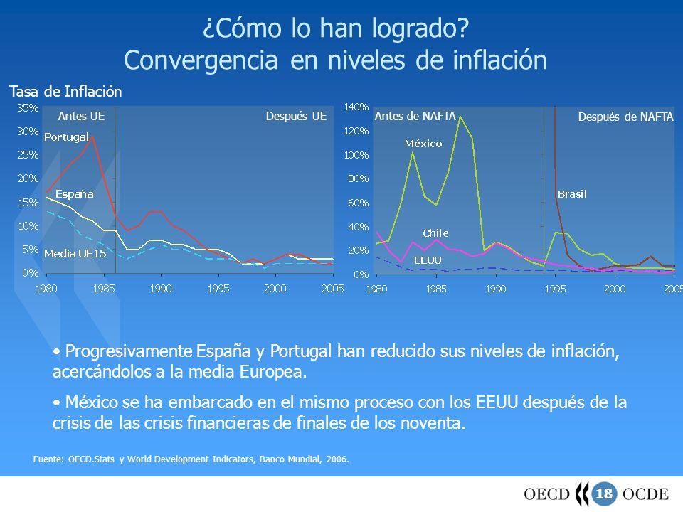 ¿Cómo lo han logrado Convergencia en niveles de inflación