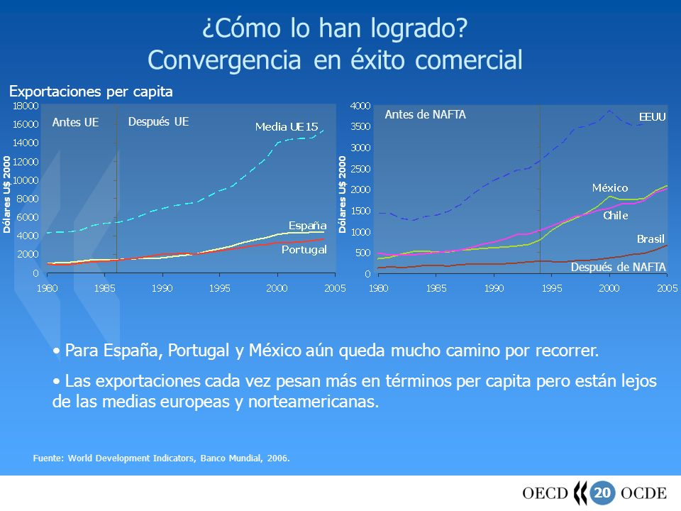 ¿Cómo lo han logrado Convergencia en éxito comercial