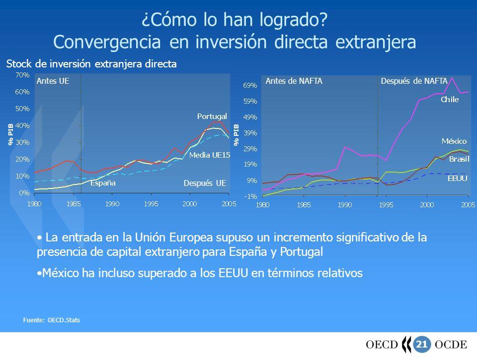 ¿Cómo lo han logrado Convergencia en inversión directa extranjera