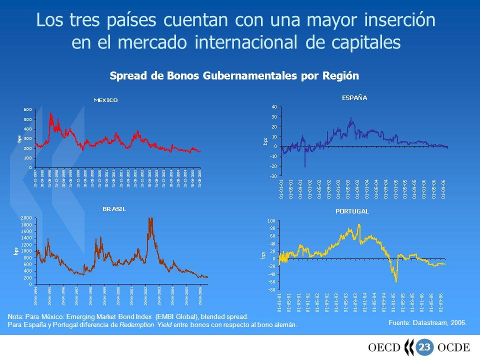 Los tres países cuentan con una mayor inserción en el mercado internacional de capitales