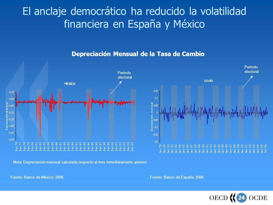 El anclaje democrático ha reducido la volatilidad financiera en España y México