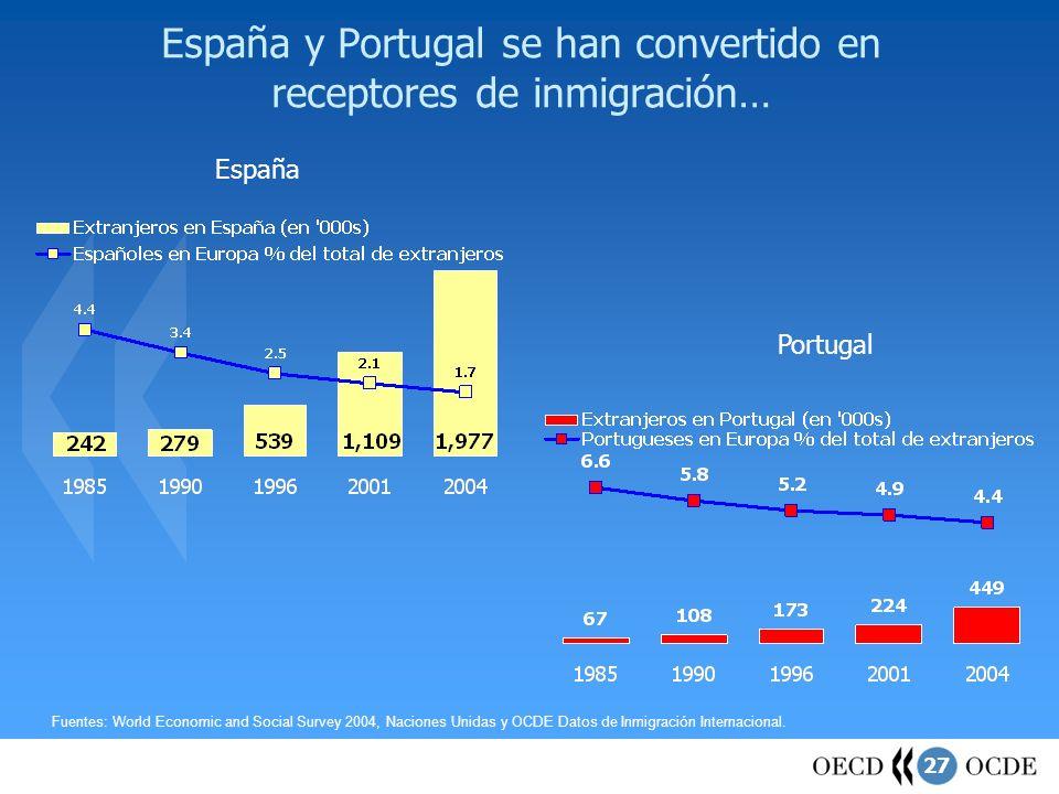 España y Portugal se han convertido en receptores de inmigración…