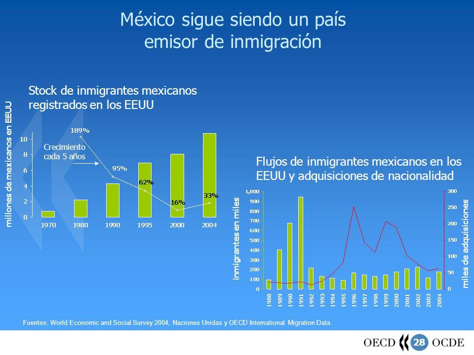 México sigue siendo un país emisor de inmigración