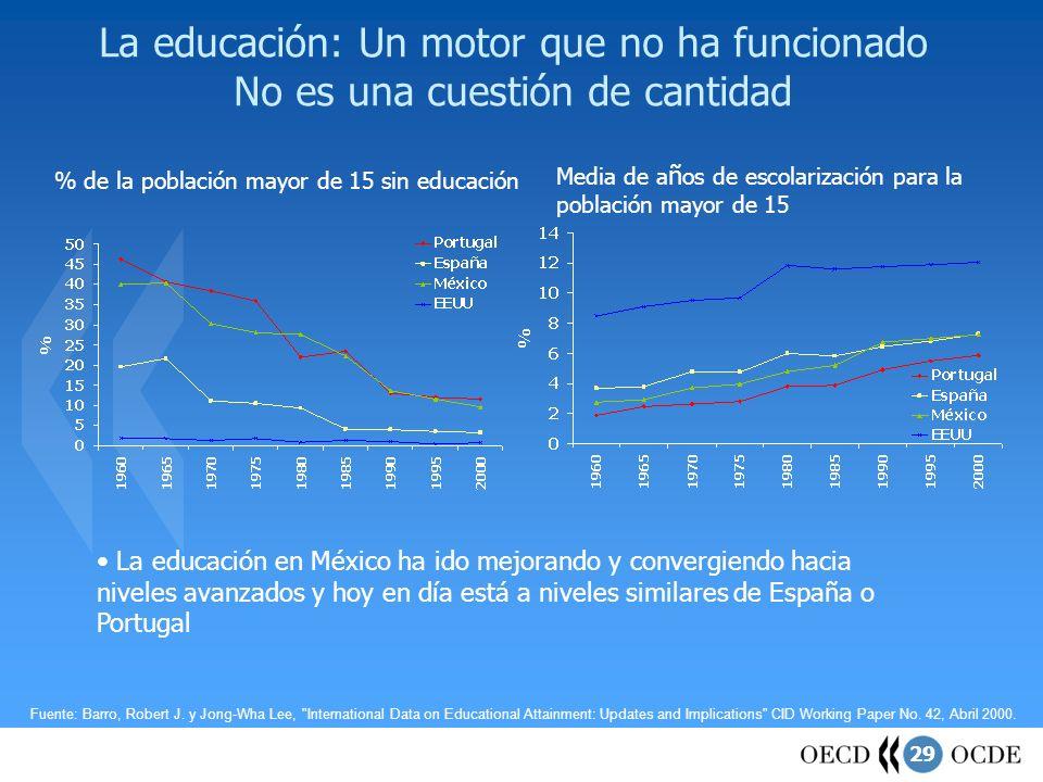 % de la población mayor de 15 sin educación