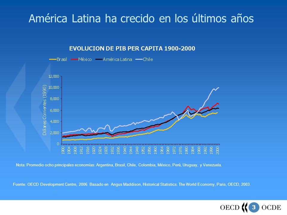 América Latina ha crecido en los últimos años