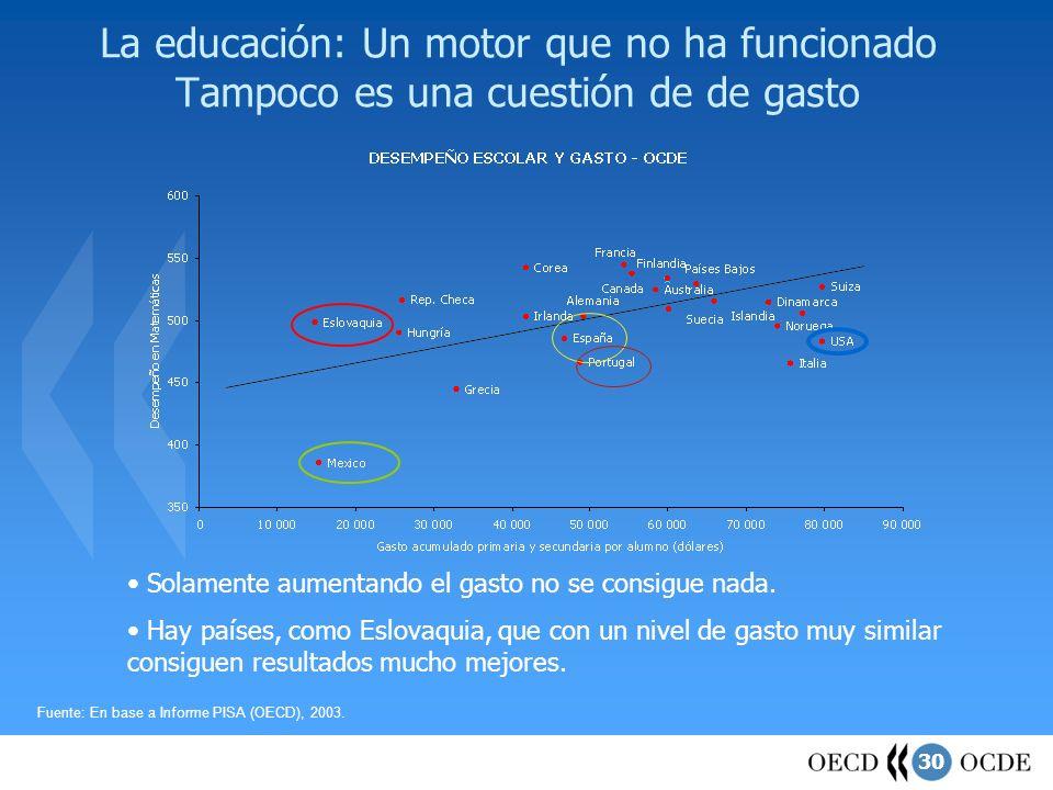 La educación: Un motor que no ha funcionado Tampoco es una cuestión de de gasto