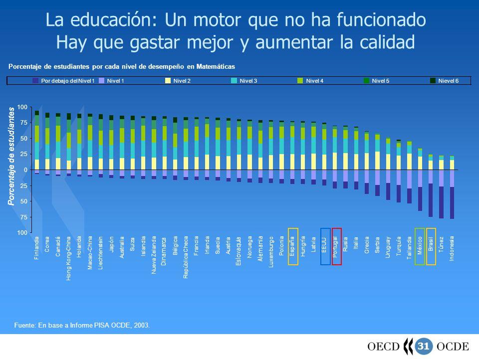 La educación: Un motor que no ha funcionado Hay que gastar mejor y aumentar la calidad