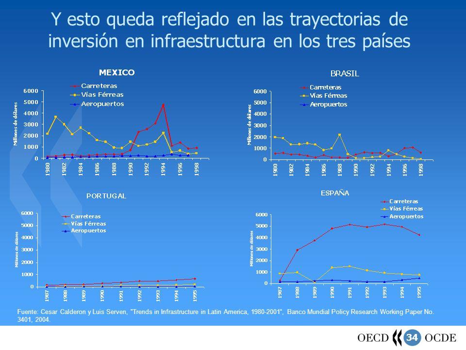 Y esto queda reflejado en las trayectorias de inversión en infraestructura en los tres países