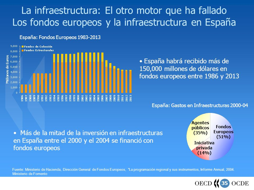 Iniciativa privada (14%)