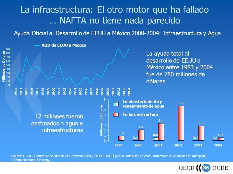 La infraestructura: El otro motor que ha fallado … NAFTA no tiene nada parecido