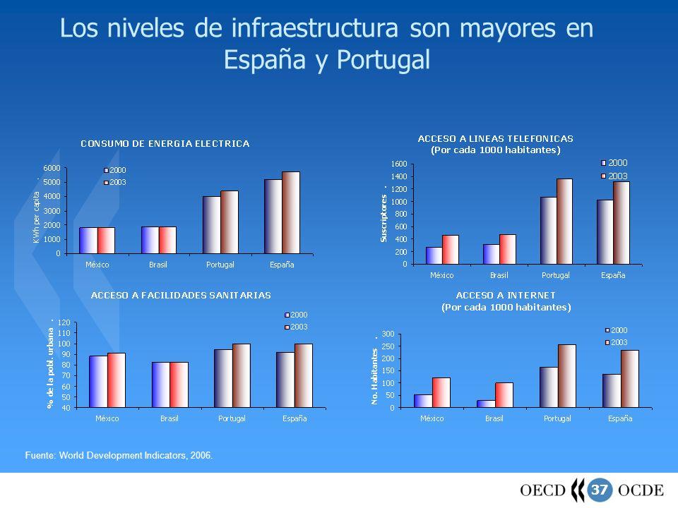 Los niveles de infraestructura son mayores en España y Portugal