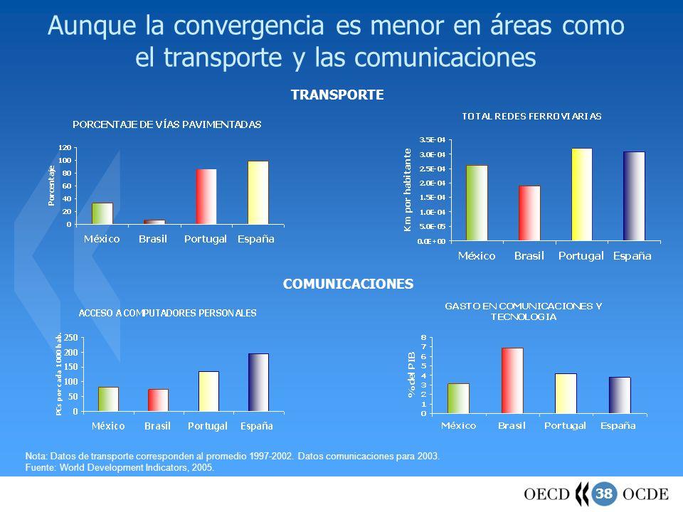 Aunque la convergencia es menor en áreas como el transporte y las comunicaciones