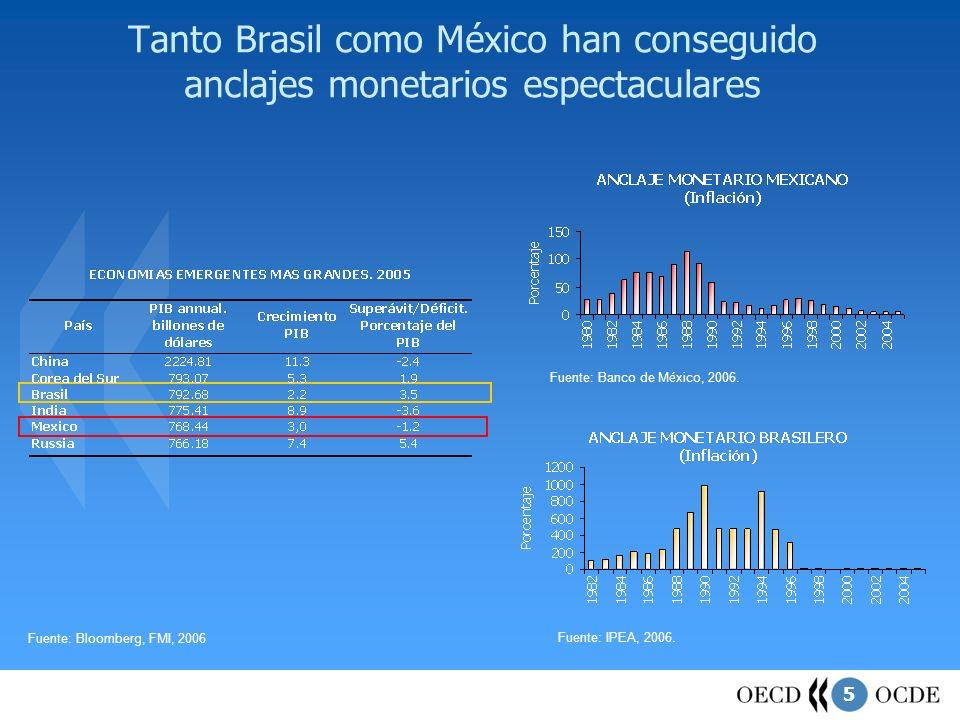Tanto Brasil como México han conseguido anclajes monetarios espectaculares