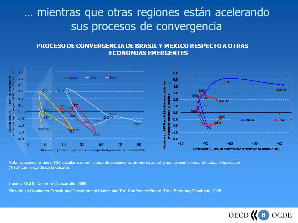 … mientras que otras regiones están acelerando sus procesos de convergencia