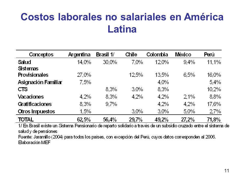 Costos laborales no salariales en América Latina
