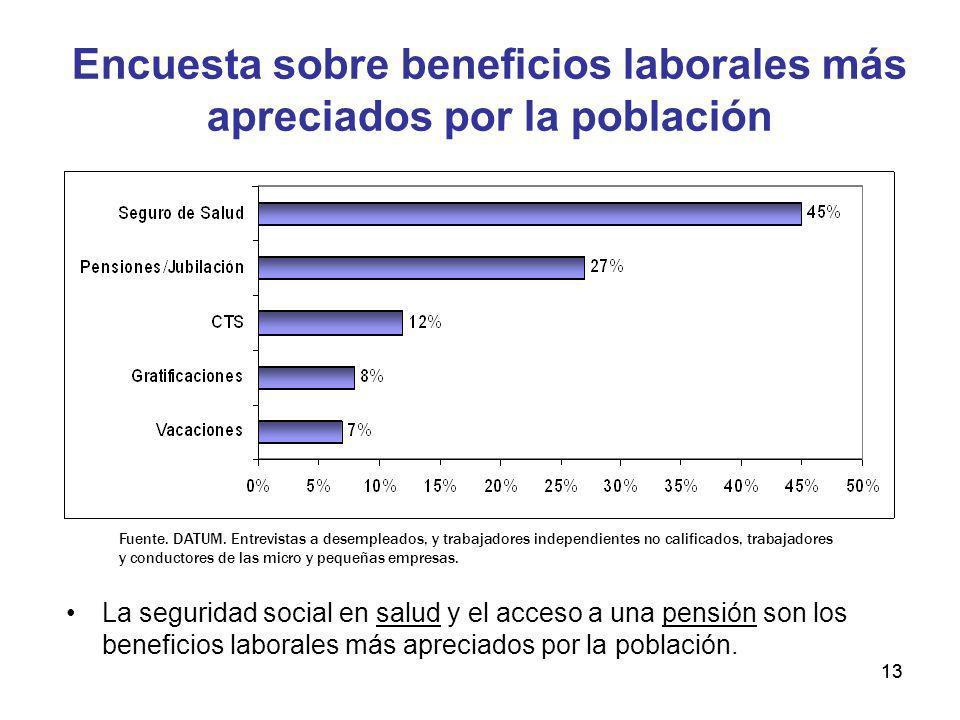Encuesta sobre beneficios laborales más apreciados por la población