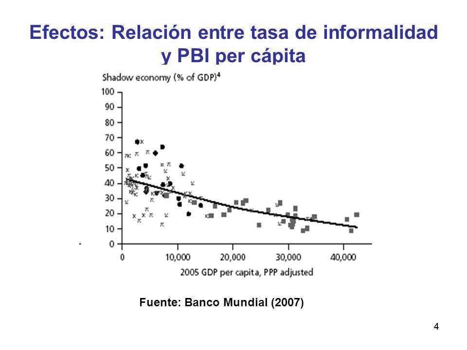 Efectos: Relación entre tasa de informalidad y PBI per cápita