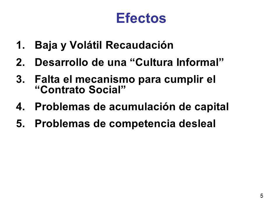 Efectos Baja y Volátil Recaudación