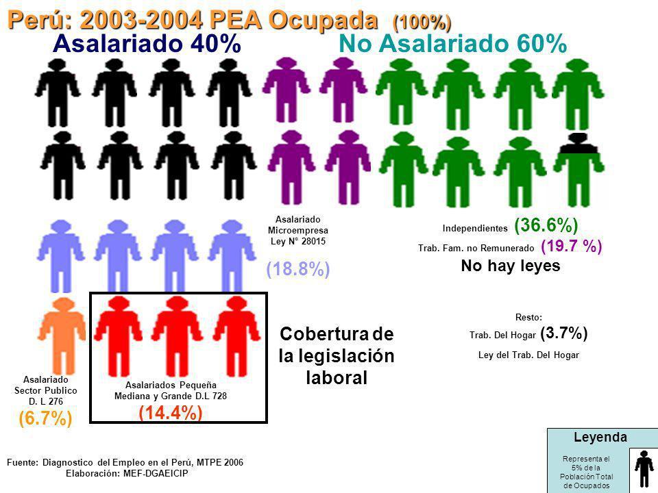 Perú: 2003-2004 PEA Ocupada (100%) Asalariado 40% No Asalariado 60%